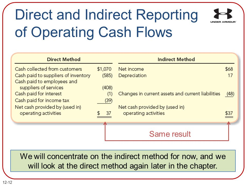 12-12 Direct and Indirect Reporting of Operating Cash Flows We will concentrate on the indirect method for now, and we will look at the direct method again later in the chapter.