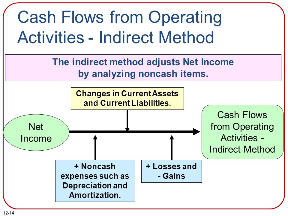 12-14 Cash Flows from Operating Activities - Indirect Method Net Income Cash Flows from Operating Activities - Indirect Method Changes in Current Assets and Current Liabilities.