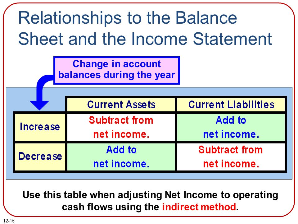 12-15 Use this table when adjusting Net Income to operating cash flows using the indirect method.