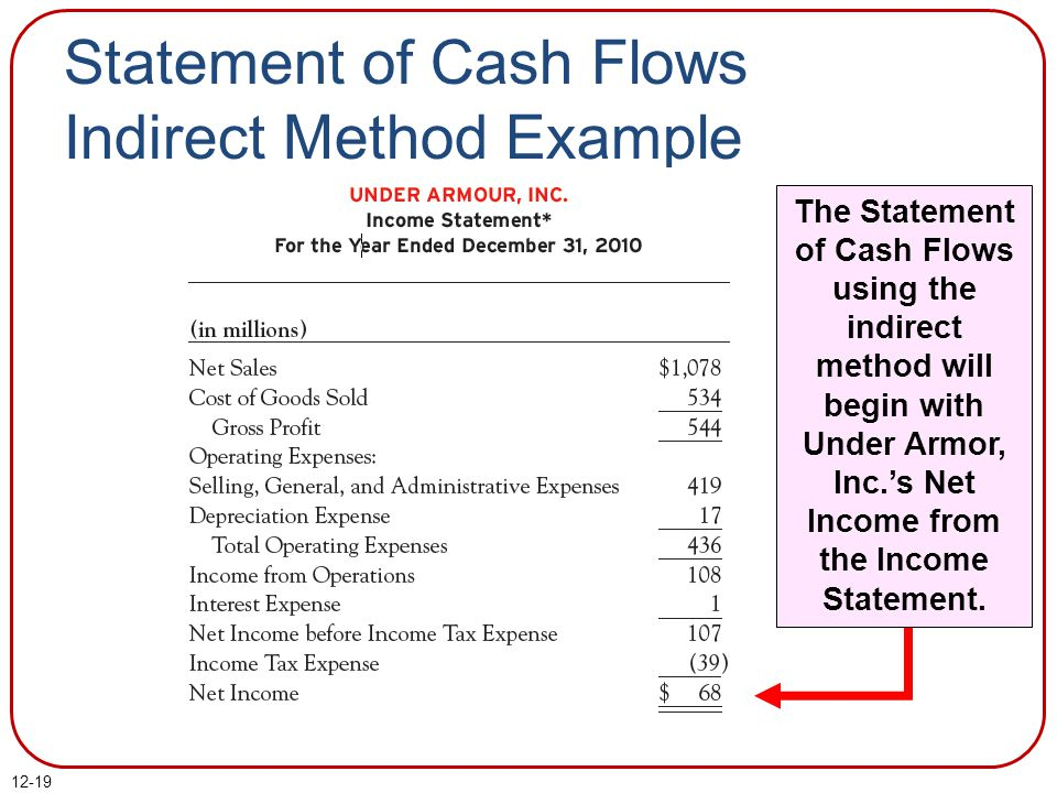 12-19 The Statement of Cash Flows using the indirect method will begin with Under Armor, Inc.'s Net Income from the Income Statement.