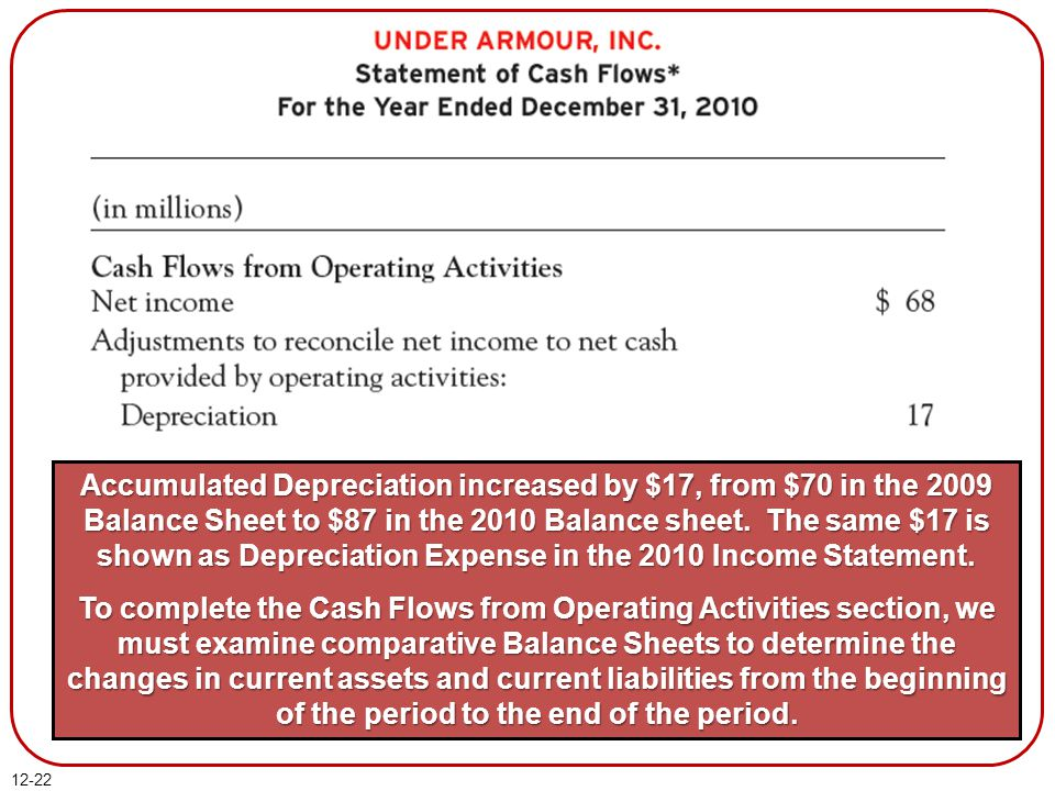 12-22 Accumulated Depreciation increased by $17, from $70 in the 2009 Balance Sheet to $87 in the 2010 Balance sheet.