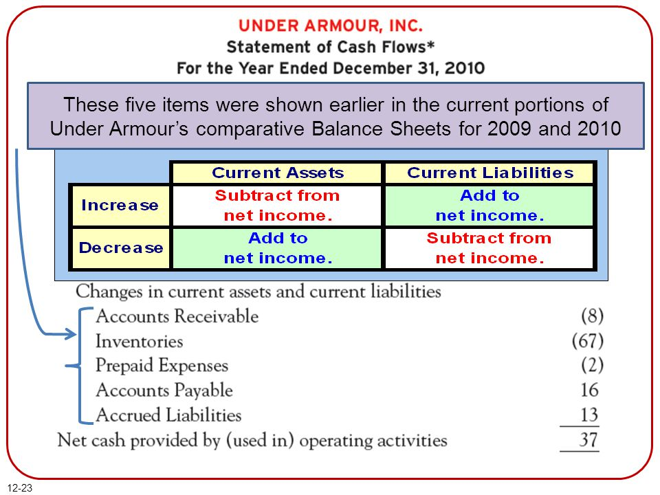 12-23 These five items were shown earlier in the current portions of Under Armour's comparative Balance Sheets for 2009 and 2010