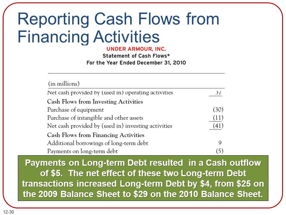 12-30 Reporting Cash Flows from Financing Activities Payments on Long-term Debt resulted in a Cash outflow of $5.