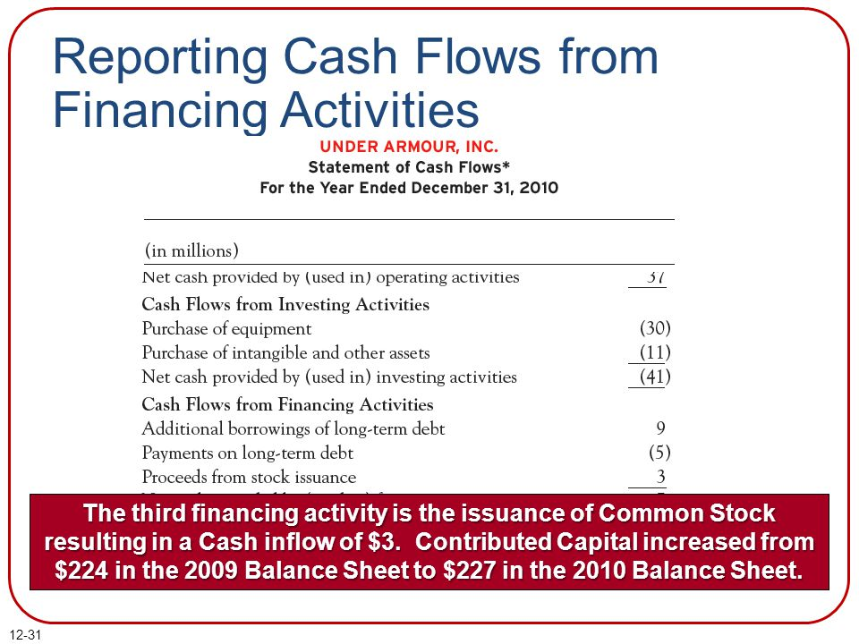 12-31 Reporting Cash Flows from Financing Activities The third financing activity is the issuance of Common Stock resulting in a Cash inflow of $3.