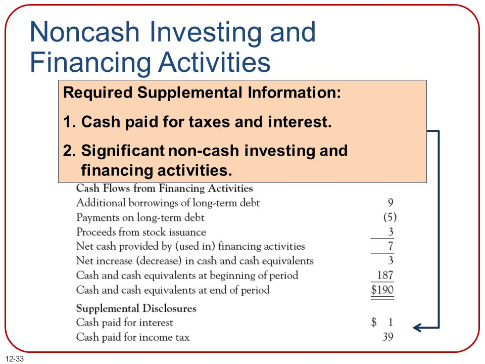12-33 Noncash Investing and Financing Activities Required Supplemental Information: 1.Cash paid for taxes and interest.
