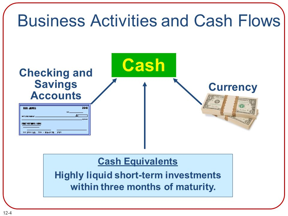 12-4 Cash Checking and Savings Accounts Cash Equivalents Highly liquid short-term investments within three months of maturity.