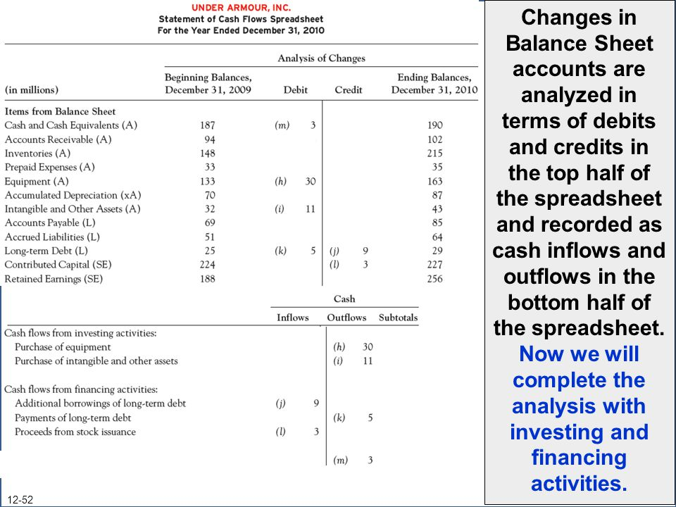 12-52 Changes in Balance Sheet accounts are analyzed in terms of debits and credits in the top half of the spreadsheet and recorded as cash inflows and outflows in the bottom half of the spreadsheet.