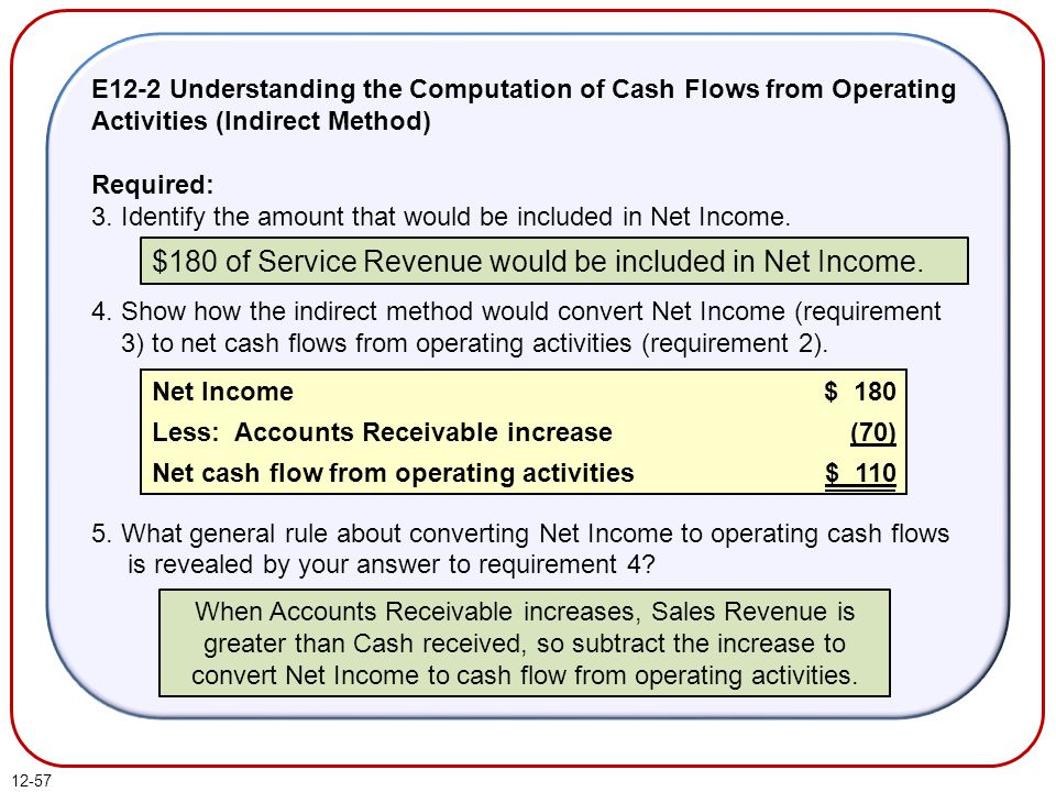 12-57 E12-2 Understanding the Computation of Cash Flows from Operating Activities (Indirect Method) Required: 3.