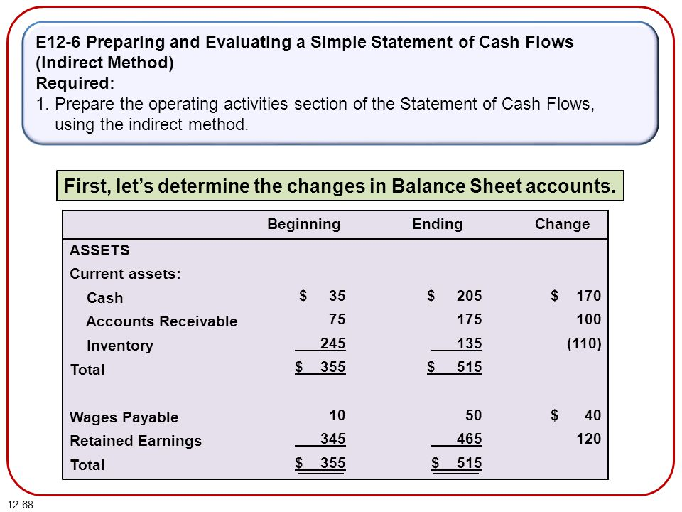 12-68 E12-6 Preparing and Evaluating a Simple Statement of Cash Flows (Indirect Method) Required: 1.
