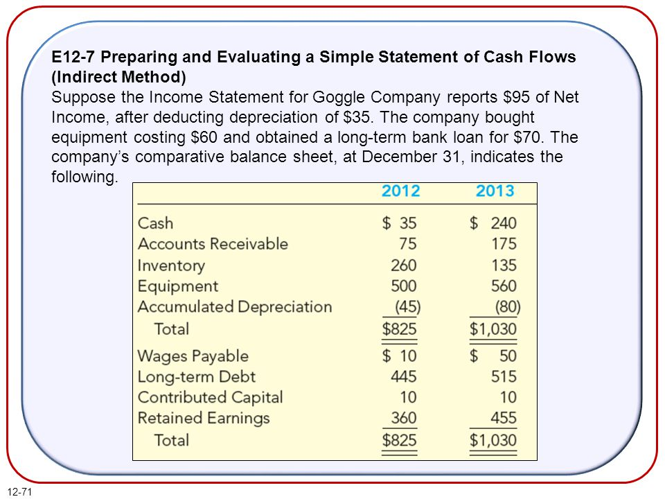 12-71 E12-7 Preparing and Evaluating a Simple Statement of Cash Flows (Indirect Method) Suppose the Income Statement for Goggle Company reports $95 of Net Income, after deducting depreciation of $35.