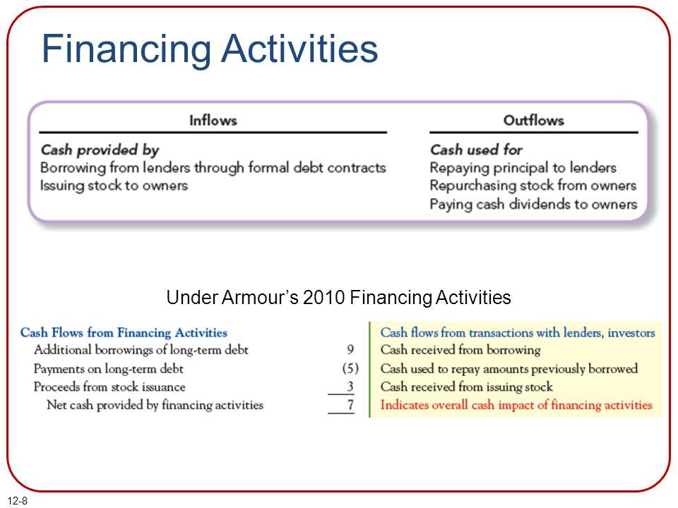12-8 Financing Activities Under Armour's 2010 Financing Activities