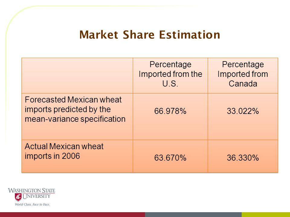 Market Share Estimation