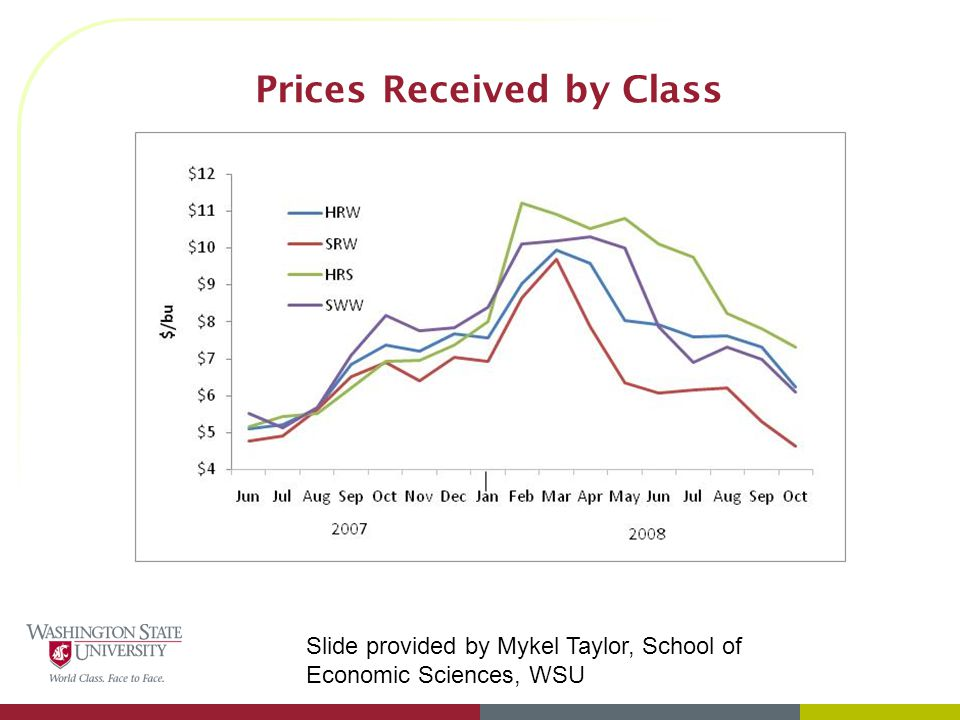 Prices Received by Class Slide provided by Mykel Taylor, School of Economic Sciences, WSU