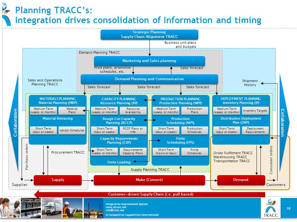 © Competitive Capabilities International Integrative Improvement System www.etracc.net info@ccint.net Planning TRACC's: Integration drives consolidati