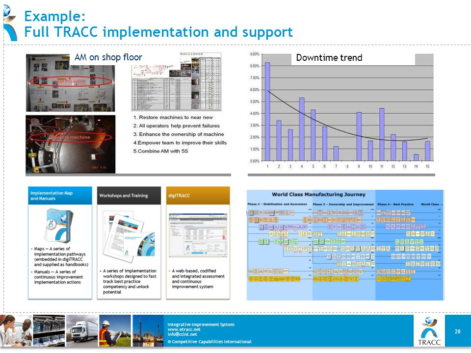 © Competitive Capabilities International Integrative Improvement System www.etracc.net info@ccint.net Example: Full TRACC implementation and support 2