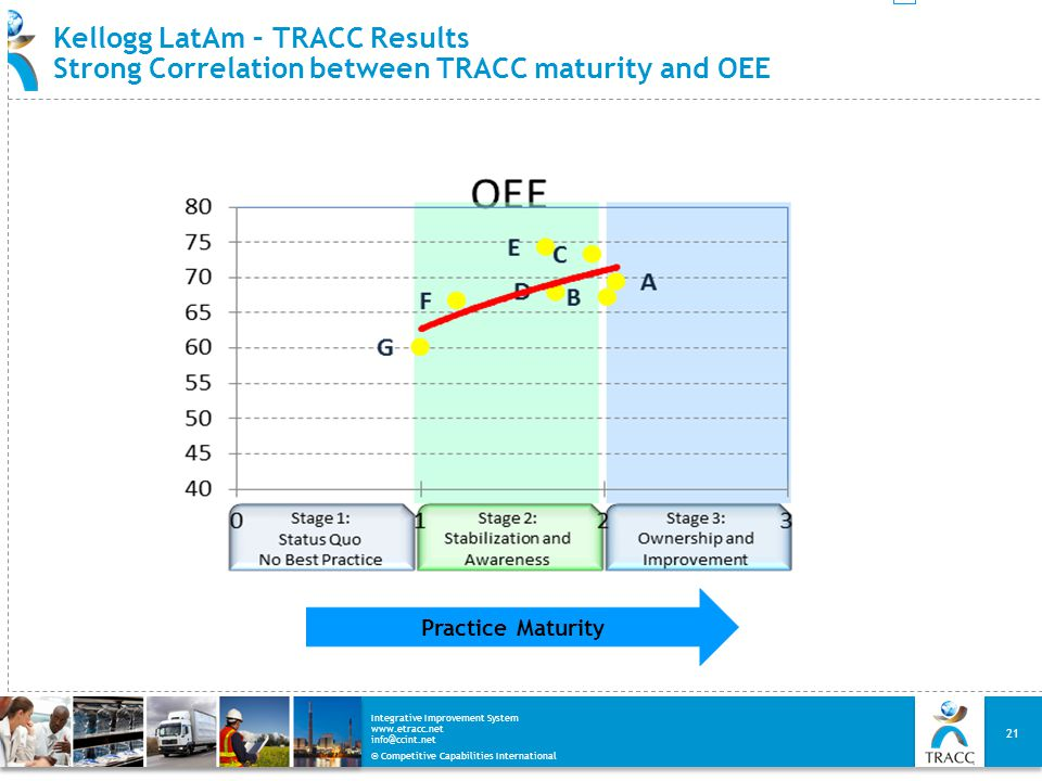 © Competitive Capabilities International Integrative Improvement System www.etracc.net info@ccint.net Kellogg LatAm – TRACC Results Strong Correlation