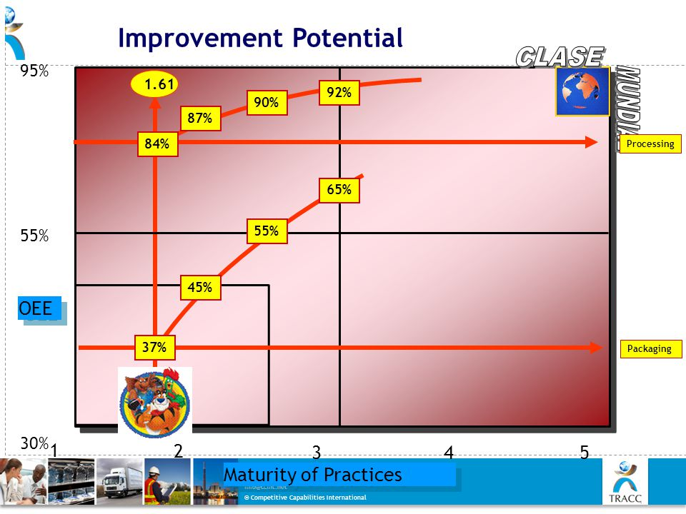 © Competitive Capabilities International Integrative Improvement System www.etracc.net info@ccint.net Improvement Potential 95%55%30% 534 1 1.61 2 Pro