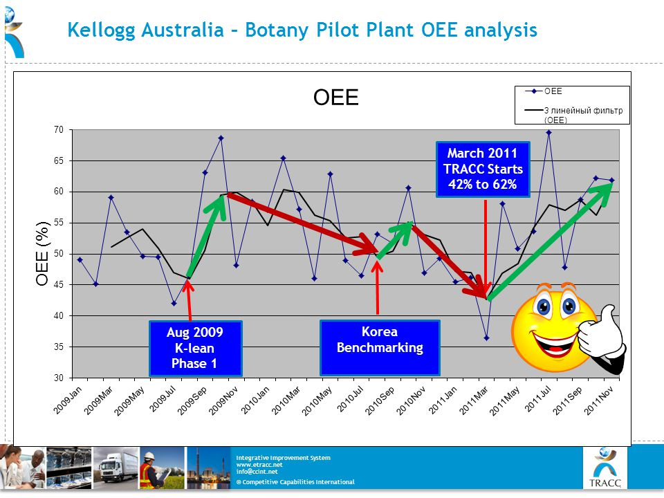 © Competitive Capabilities International Integrative Improvement System www.etracc.net info@ccint.net Kellogg Australia – Botany Pilot Plant OEE analy
