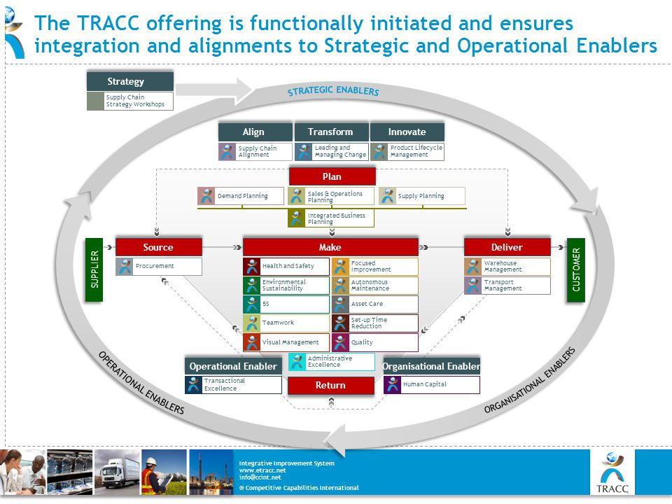 © Competitive Capabilities International Integrative Improvement System www.etracc.net info@ccint.net The TRACC offering is functionally initiated and