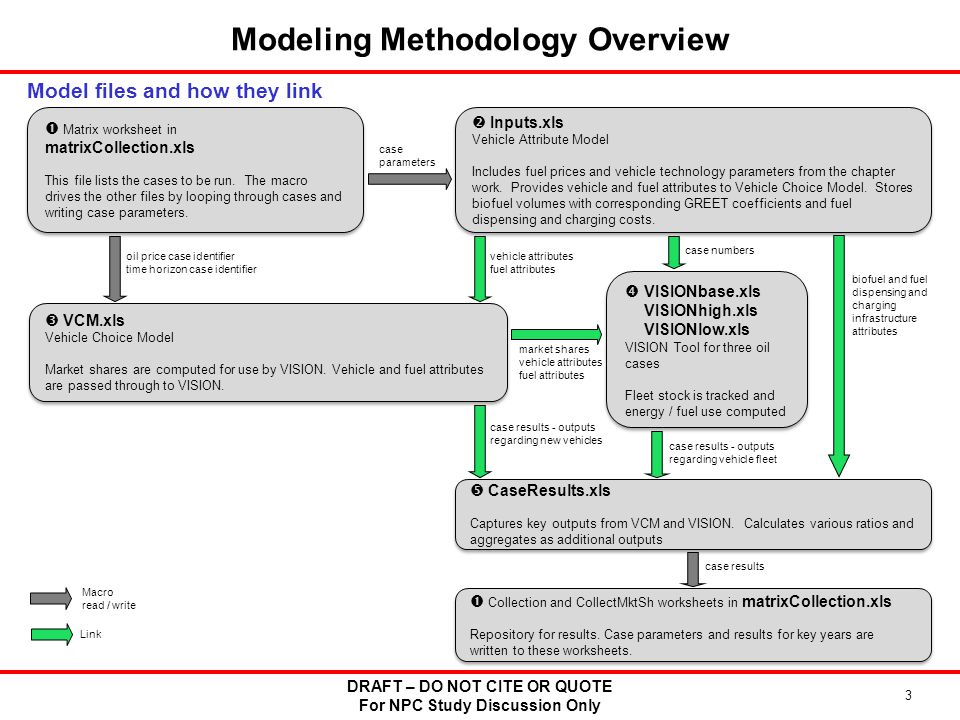 DRAFT – DO NOT CITE OR QUOTE For NPC Study Discussion Only 3 Modeling Methodology Overview Model files and how they link  Matrix worksheet in matrixCollection.xls This file lists the cases to be run.