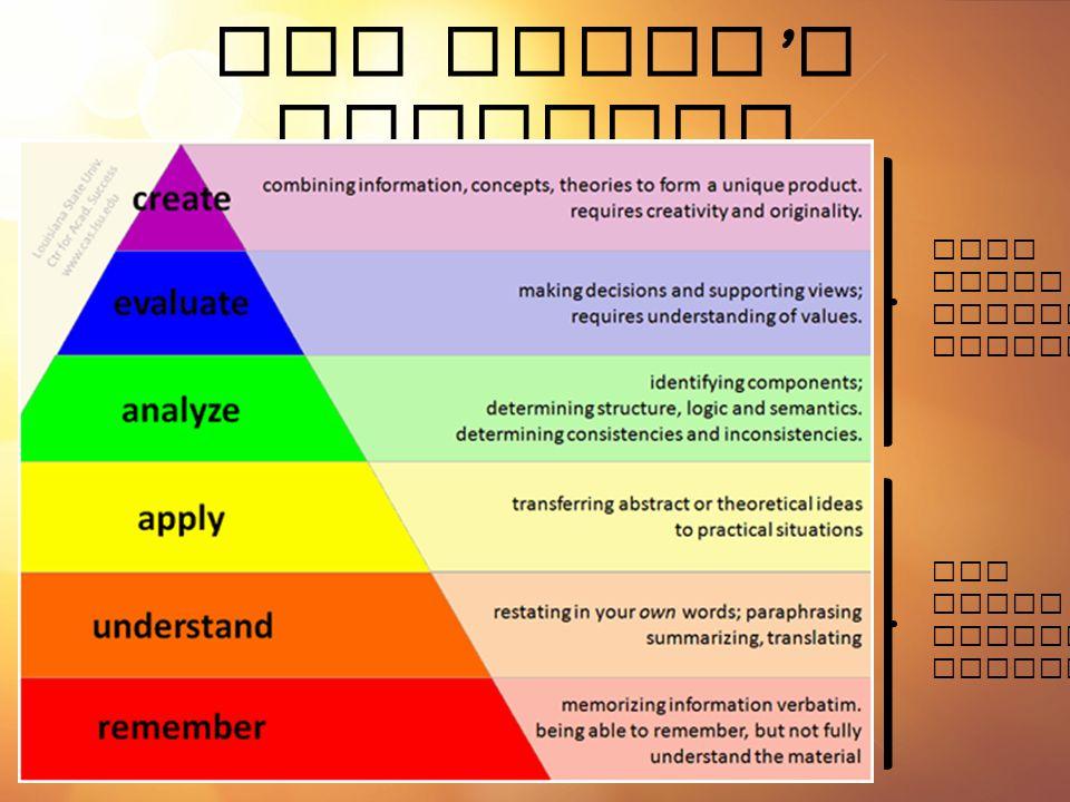 New Bloom ' s Taxonomy Low Level Thinking Skills High Level Thinking Skills