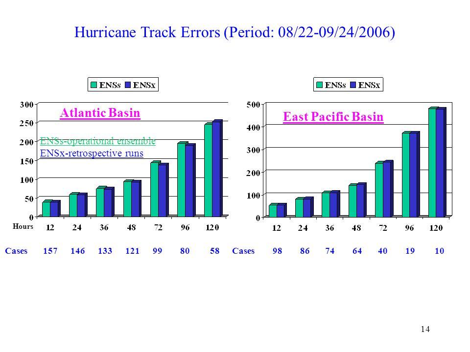 14 Hurricane Track Errors (Period: 08/22-09/24/2006) Cases 157 146 133 121 99 80 58 Hours ENSs-operational ensemble ENSx-retrospective runs Atlantic Basin Cases 98 86 74 64 40 19 10 East Pacific Basin