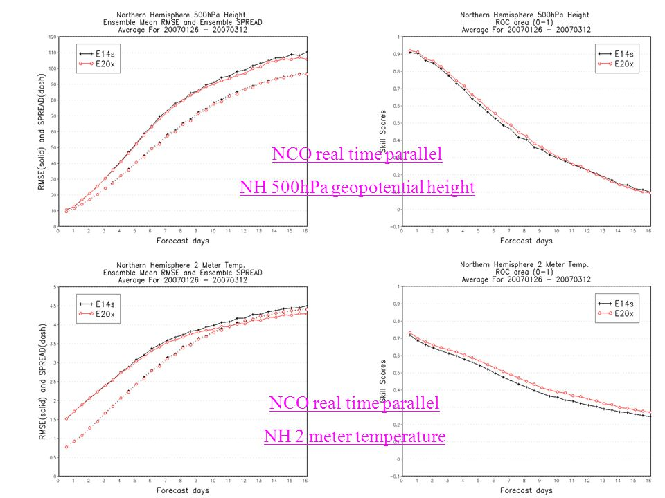 15 NCO real time parallel NH 500hPa geopotential height NCO real time parallel NH 2 meter temperature