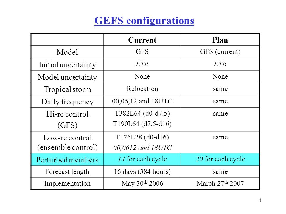 4 CurrentPlan Model GFSGFS (current) Initial uncertainty ETR Model uncertainty None Tropical storm Relocationsame Daily frequency 00,06,12 and 18UTCsame Hi-re control (GFS) T382L64 (d0-d7.5) T190L64 (d7.5-d16) same Low-re control (ensemble control) T126L28 (d0-d16) 00,0612 and 18UTC same Perturbed members 14 for each cycle20 for each cycle Forecast length16 days (384 hours)same ImplementationMay 30 th 2006March 27 th 2007 GEFS configurations