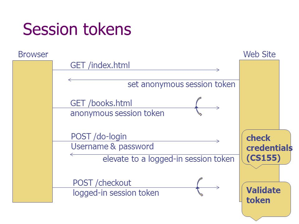 Session tokens BrowserWeb Site GET /index.html set anonymous session token GET /books.html anonymous session token POST /do-login Username & password elevate to a logged-in session token POST /checkout logged-in session token check credentials (CS155) Validate token