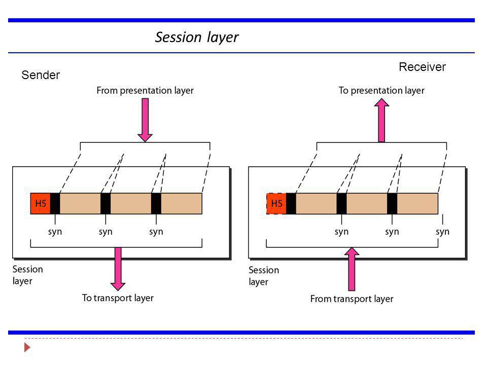 Session layer Sender Receiver