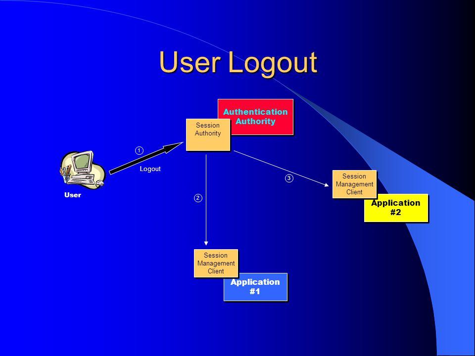 User Logout Authentication Authority Application #2 Application #1 Session Authority Session Authority Session Management Client Session Management Client Session Management Client Session Management Client 2 3 1 Logout User