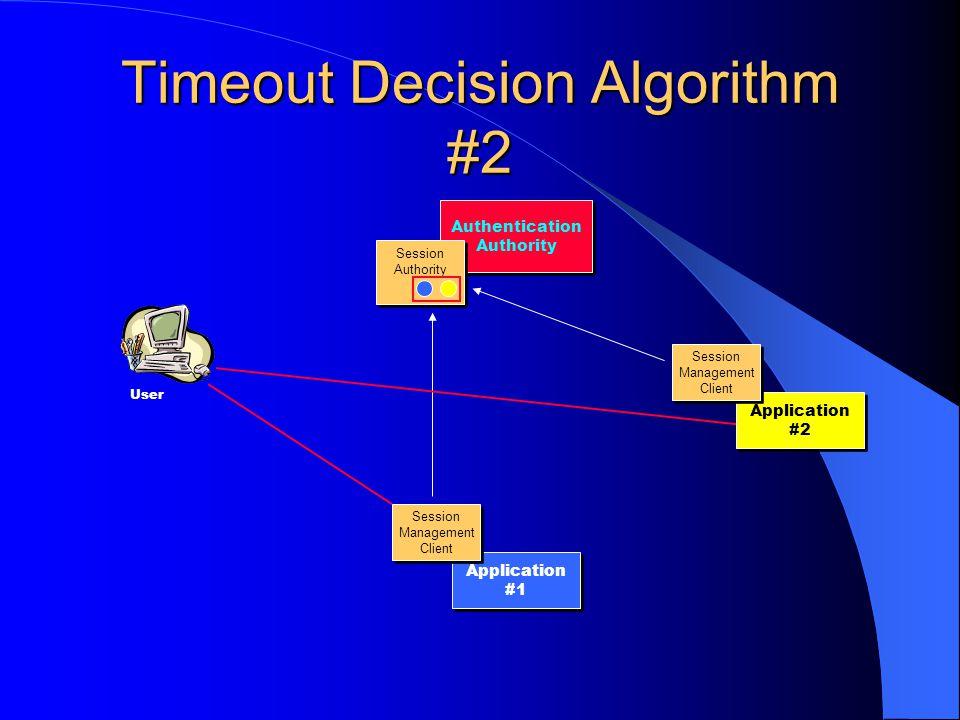 Timeout Decision Algorithm #2 User Authentication Authority Application #2 Application #1 Session Management Client Session Management Client Session Management Client Session Management Client Session Authority Session Authority