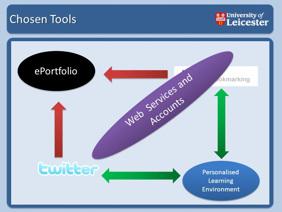 Chosen Tools ePortfolio Personalised Learning Environment Web Services and Accounts