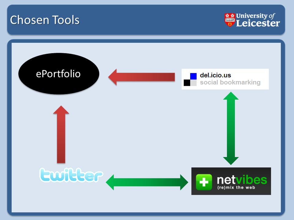 Chosen Tools ePortfolio