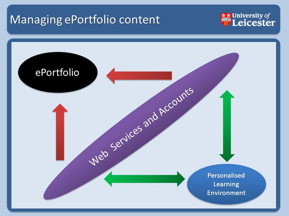 Managing ePortfolio content Personalised Learning Environment Web Services and Accounts ePortfolio