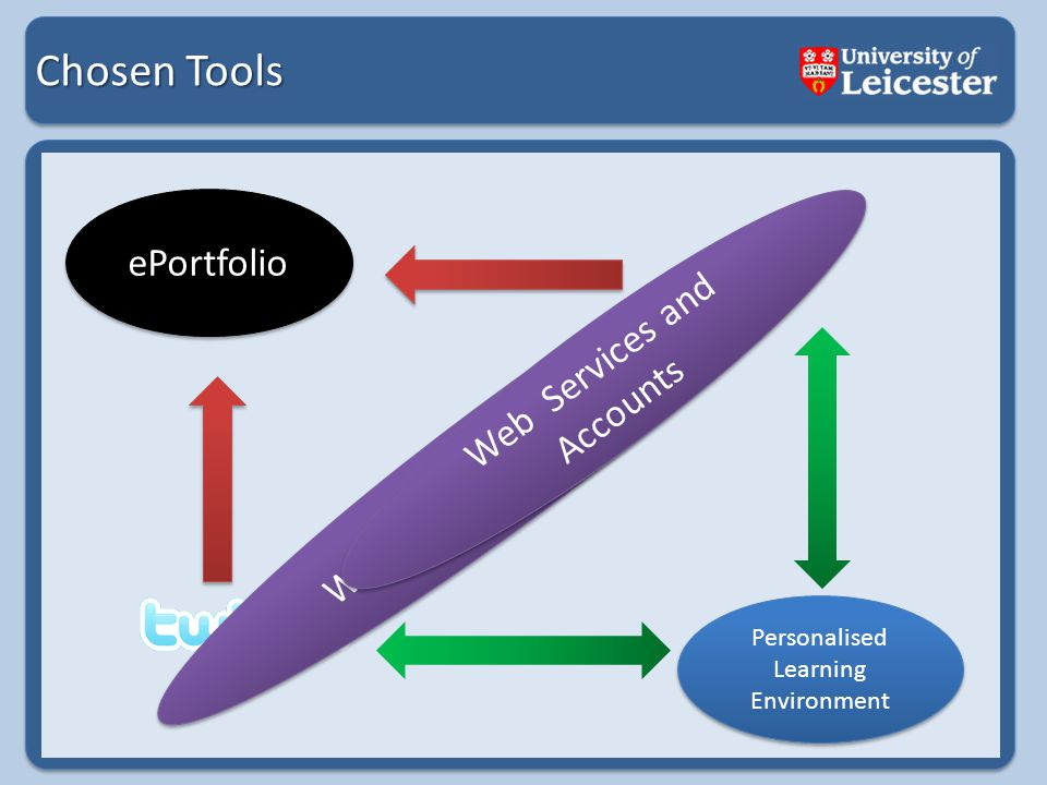 Chosen Tools ePortfolio Web Services and Accounts Personalised Learning Environment Web Services and Accounts