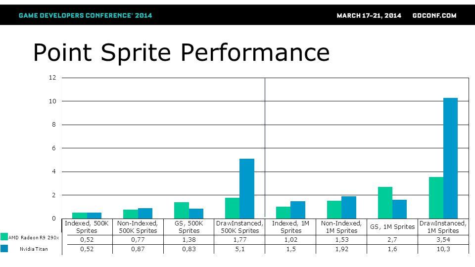 Point Sprite Performance AMD Radeon R9 290x Nvidia Titan