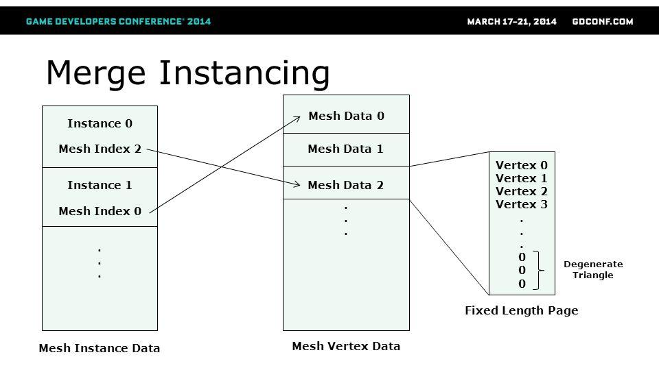 Merge Instancing Mesh Vertex Data Mesh Data 0 Mesh Data 1 Mesh Data 2...... Mesh Instance Data Instance 0 Mesh Index 2 Instance 1 Mesh Index 0...... D