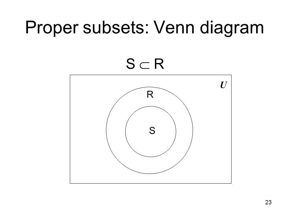 23 Proper subsets: Venn diagram U S R S  R