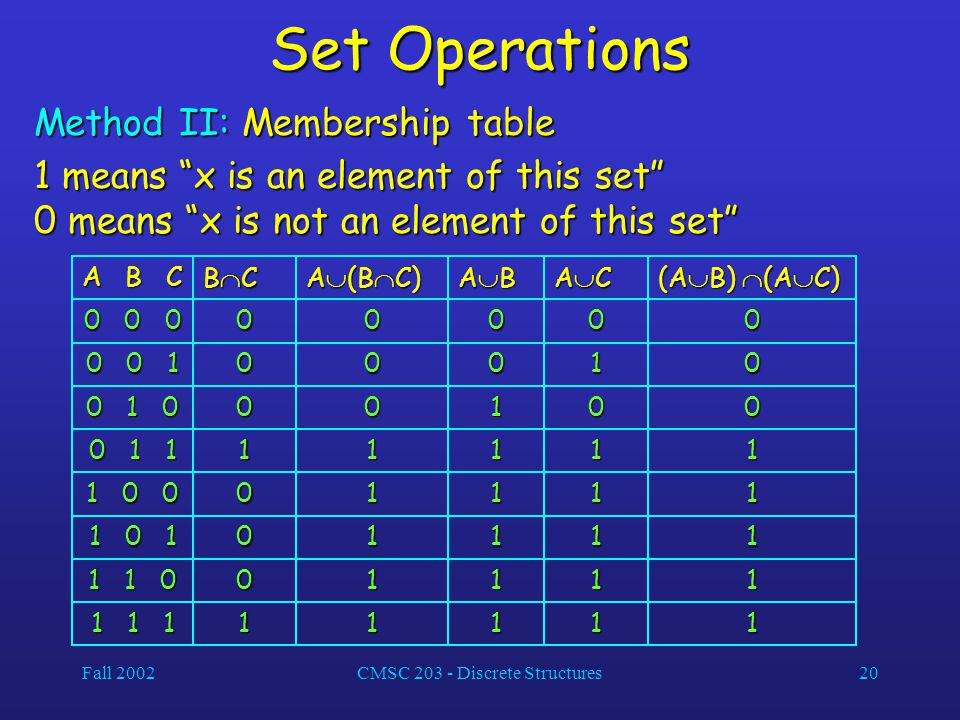 "Fall 2002CMSC 203 - Discrete Structures20 Set Operations Method II: Membership table 1 means ""x is an element of this set"" 0 means ""x is not an elemen"