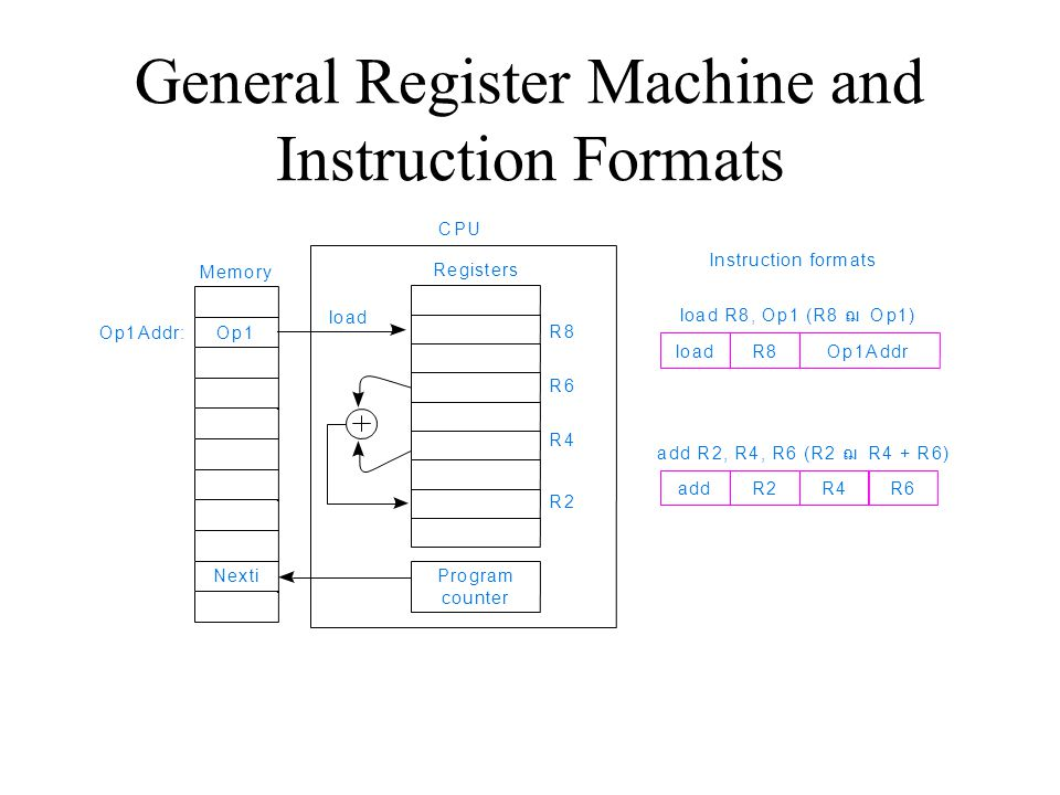 General Register Machine and Instruction Formats