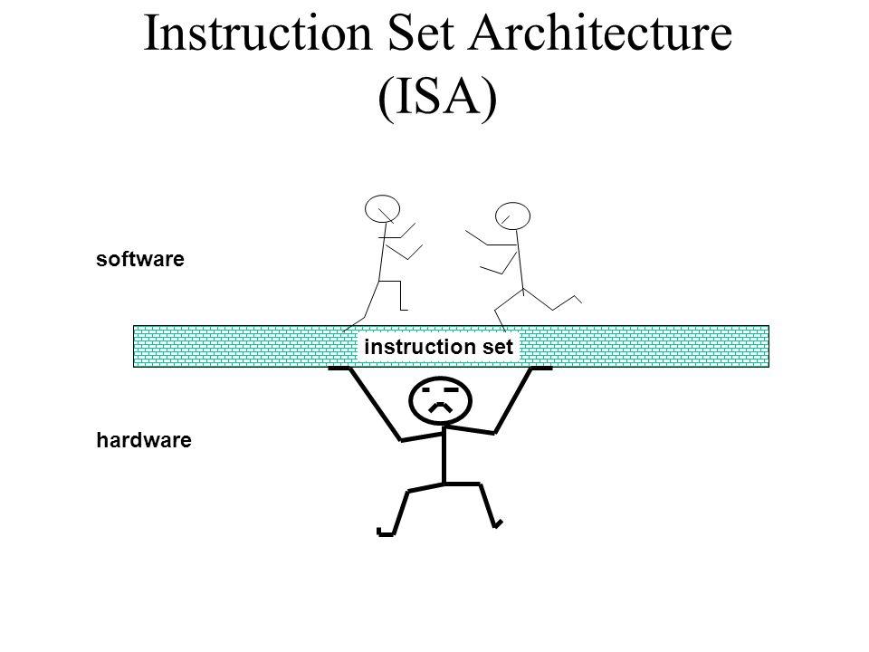 Instruction Set Architecture (ISA) instruction set software hardware