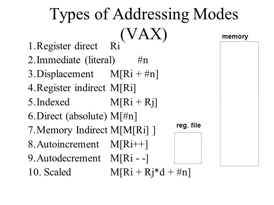 Types of Addressing Modes (VAX) 1.Register directRi 2.Immediate (literal)#n 3.DisplacementM[Ri + #n] 4.Register indirect M[Ri] 5.IndexedM[Ri + Rj] 6.Direct (absolute)M[#n] 7.Memory IndirectM[M[Ri] ] 8.AutoincrementM[Ri++] 9.AutodecrementM[Ri - -] 10.