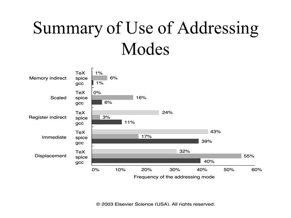 Summary of Use of Addressing Modes
