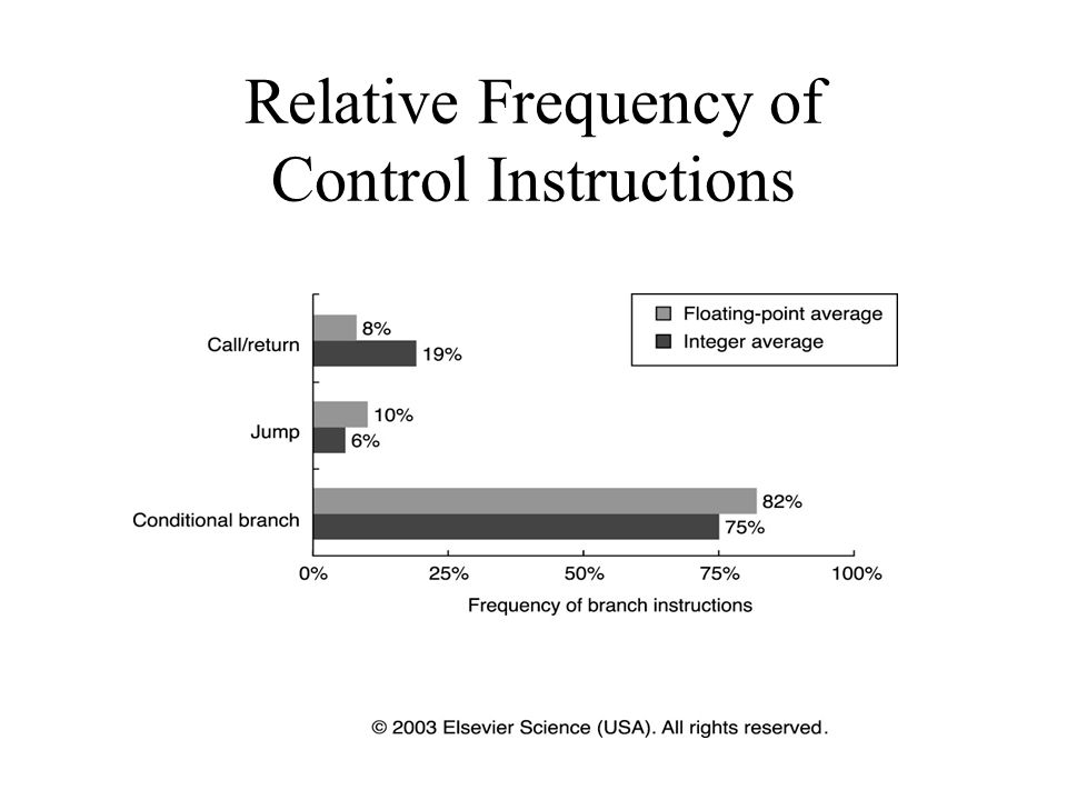 Relative Frequency of Control Instructions