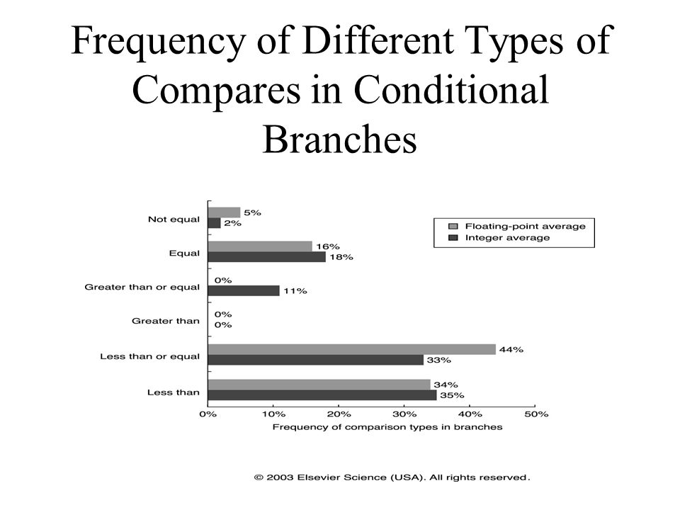 Frequency of Different Types of Compares in Conditional Branches