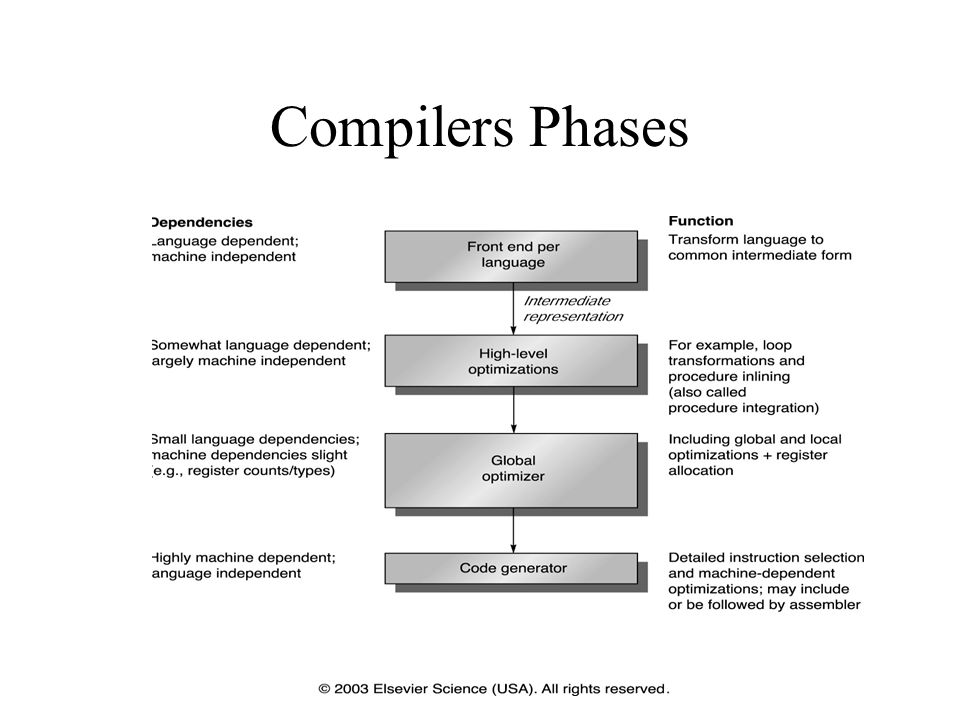 Compilers Phases