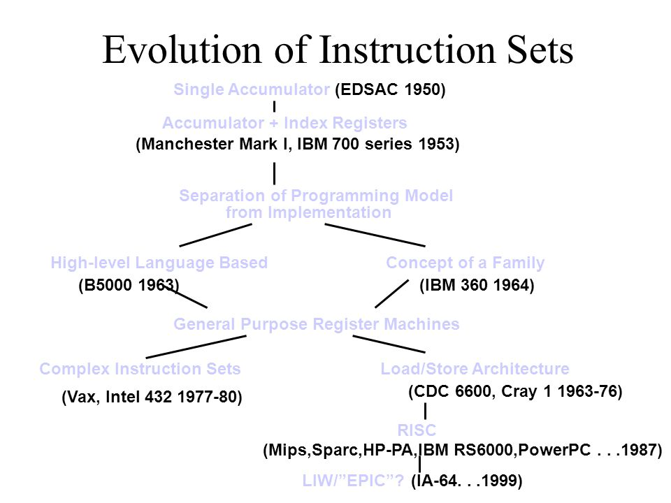 Evolution of Instruction Sets Single Accumulator (EDSAC 1950) Accumulator + Index Registers (Manchester Mark I, IBM 700 series 1953) Separation of Programming Model from Implementation High-level Language BasedConcept of a Family (B5000 1963)(IBM 360 1964) General Purpose Register Machines Complex Instruction SetsLoad/Store Architecture RISC (Vax, Intel 432 1977-80) (CDC 6600, Cray 1 1963-76) (Mips,Sparc,HP-PA,IBM RS6000,PowerPC...1987) LIW/ EPIC (IA-64...1999)