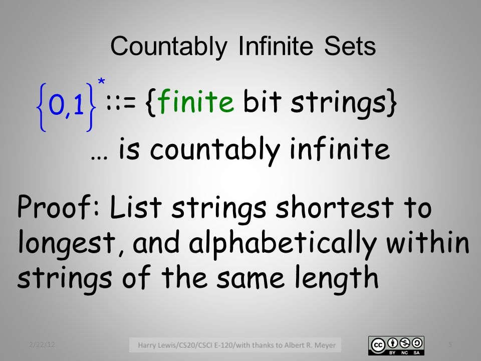 Countably Infinite Sets ::= {finite bit strings} … is countably infinite 2/22/125 Proof: List strings shortest to longest, and alphabetically within strings of the same length