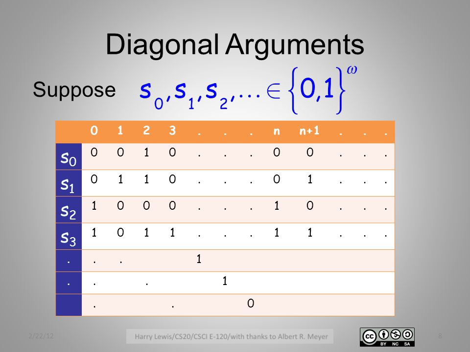 Diagonal Arguments Suppose 0123...nn+1... s0s0 0010...00... s1s1 0110...01... s2s2 1000...10... s3s3 1011...11......1...1..0 2/22/128